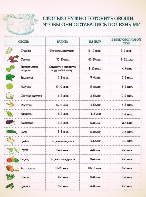 сколько времени варить цветную капусту до готовности