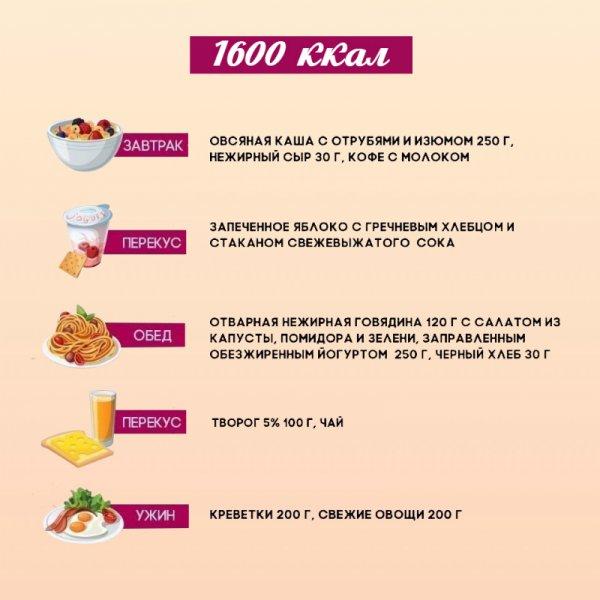 Меню правильного питания на 1600 калорий